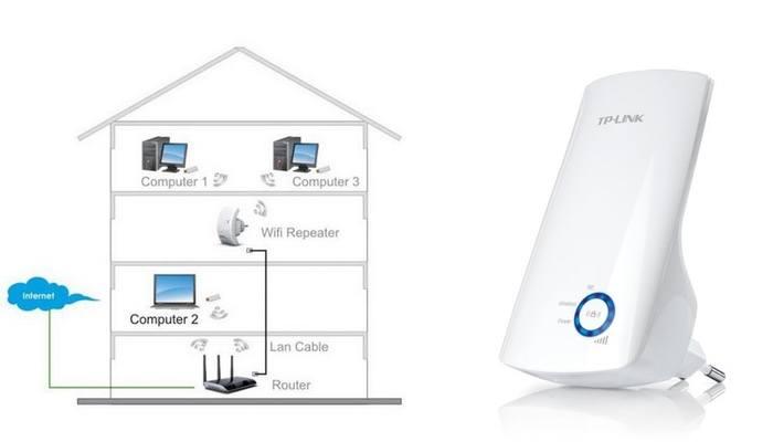 Comprar mejor repetidor wifi