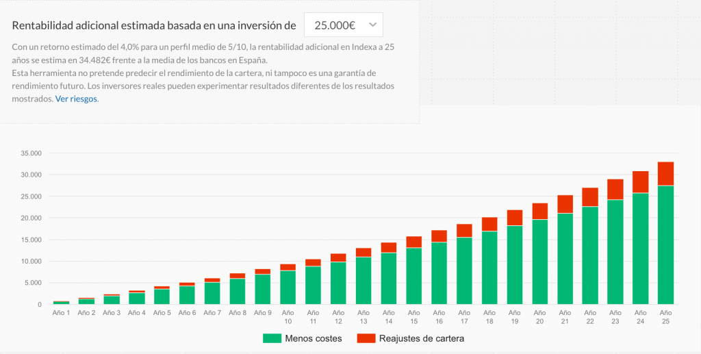 Robo advisor mas rentable